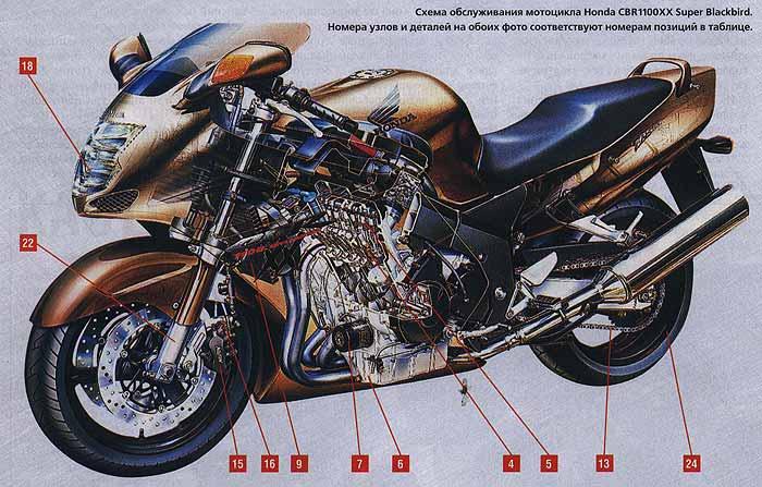 Схема обслуживания мотоцикла